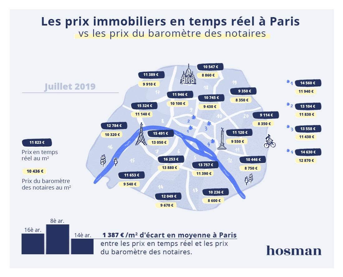 Immobilier   Hosman publie le 32er baromètre mensuel des prix ...