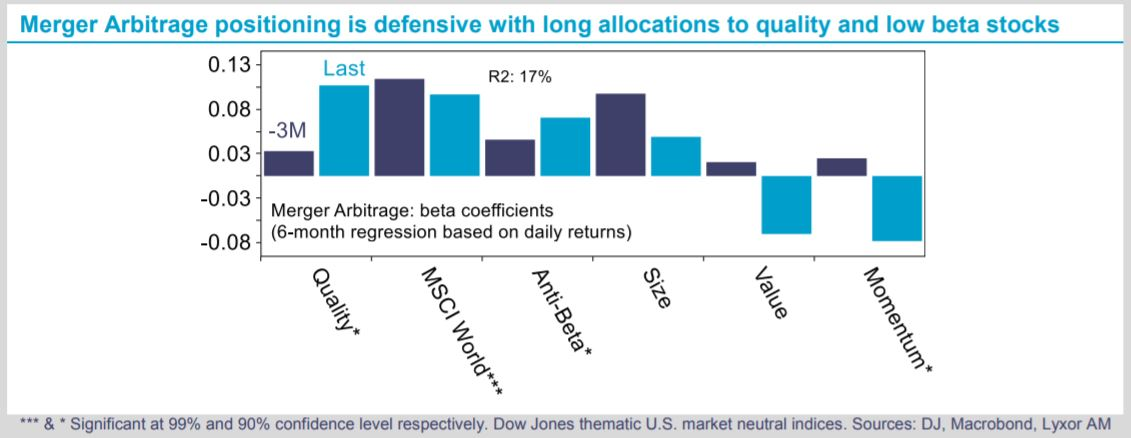 Strategy - Why Merger Arbitrage should continue to do well