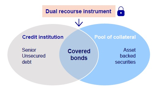 covered bonds