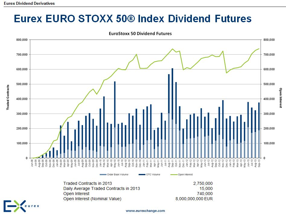 Eurex single stock options