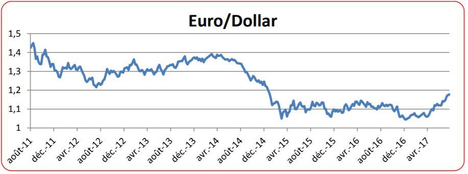 Evolution Dollar Euro June 2020