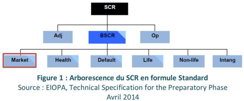 formule standard solvabilité 2  Innovation - De nouveaux services à destination de nos ...