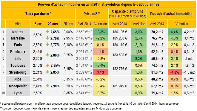 Baisse des taux stabilit des prix frais de notaire en avril les emprunt - Frais achat immobilier ...
