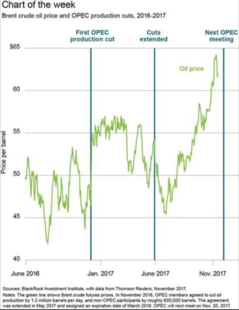 Le pétrole termine en légère baisse à New York