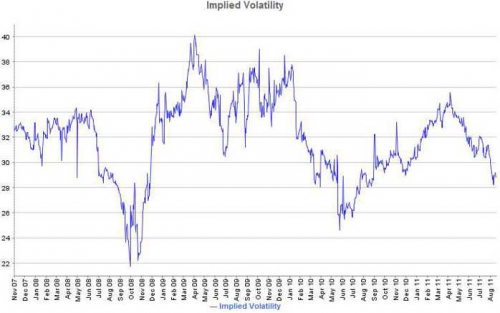 Implied convertible volatility US